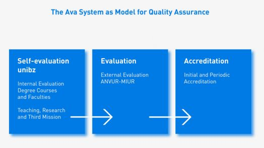 Cover The Ava System as Model for Quality Assurance EN 1